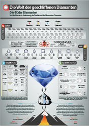die_4c_der_diamant1_infografik_gold_basar